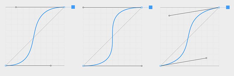 Easings graphs